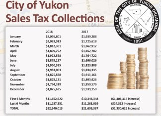 Yukon Progress, Yukon Review, City of Yukon, Sales Tax Chart