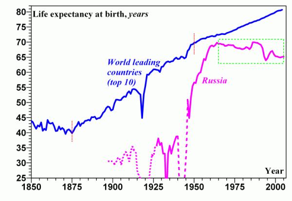 средняя продолжительность жизни | 150 лет