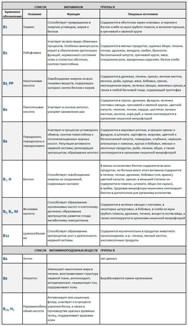 Витамины группы В | таблица