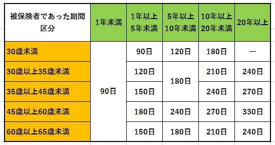 一般的な失業保険の給付日数