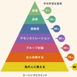 本当の学習法とはラーニングピラミッドって?体験してアウトプットすることです。