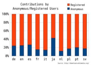 日本語版ウィキペディアの匿名・未登録ユーザー