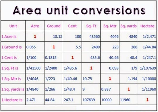 area_conversions