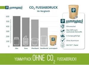 yummypack ohne CO2 Fussabdruck