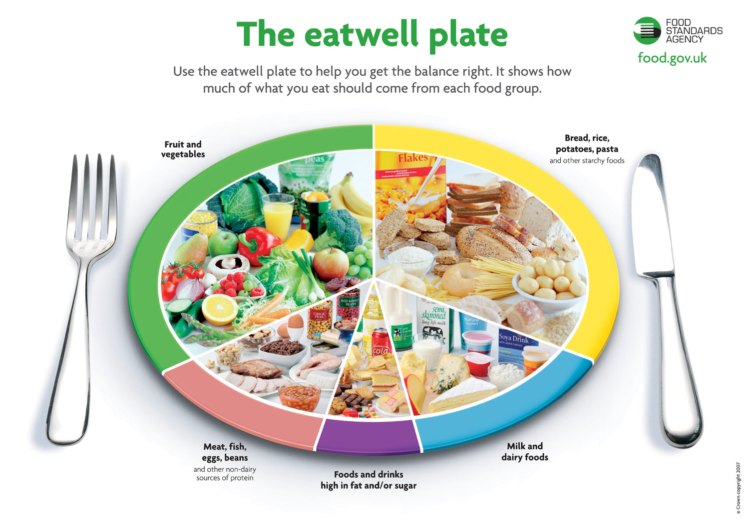 healthy food diagram 2000 jeep grand cherokee speaker wiring the eatwell plate eat hearty