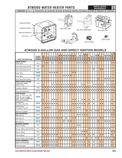 Atwood Water Heater Parts Diagram : atwood, water, heater, parts, diagram, ATWOOD, WATER, HEATER, PARTS, Sahara, Center