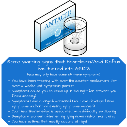 When Acid Reflux turns into GERD (4)