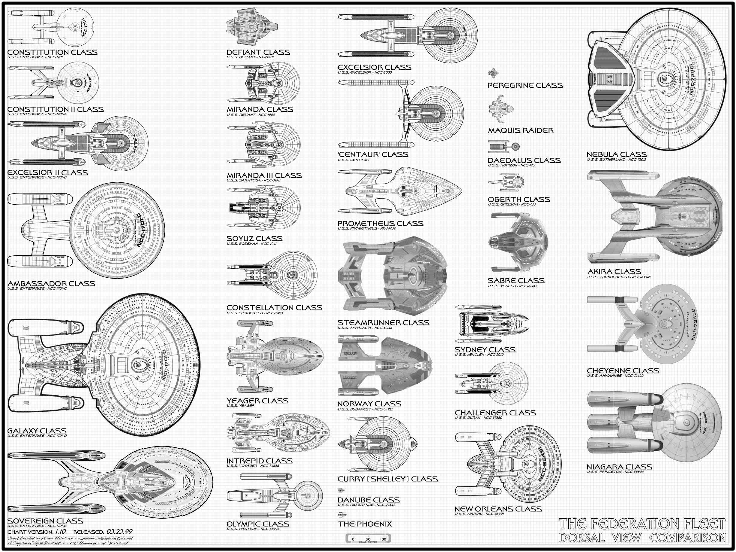 Star Trek: Federation Fleet Starships Size Comparison