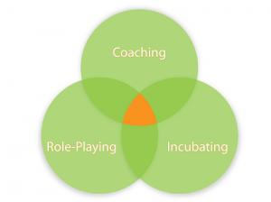 circle-coaching.role-playing.incubating1-300x224