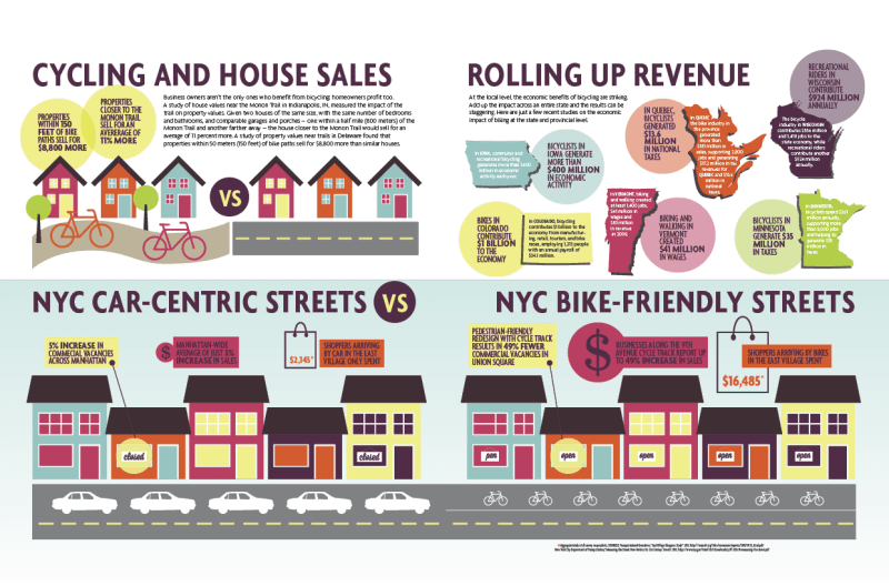 How Bicycles Bring Business Infographic