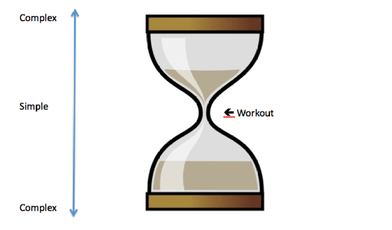 """The Pre and Post-Workout Nutrition """"Hourglass"""""""