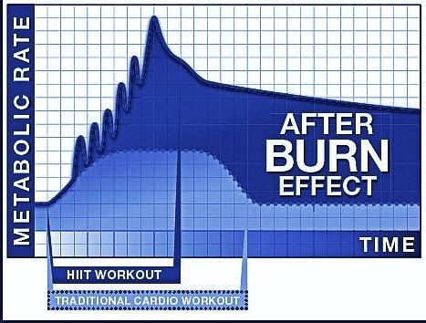 Afterburn Effect on Metabolism Chart