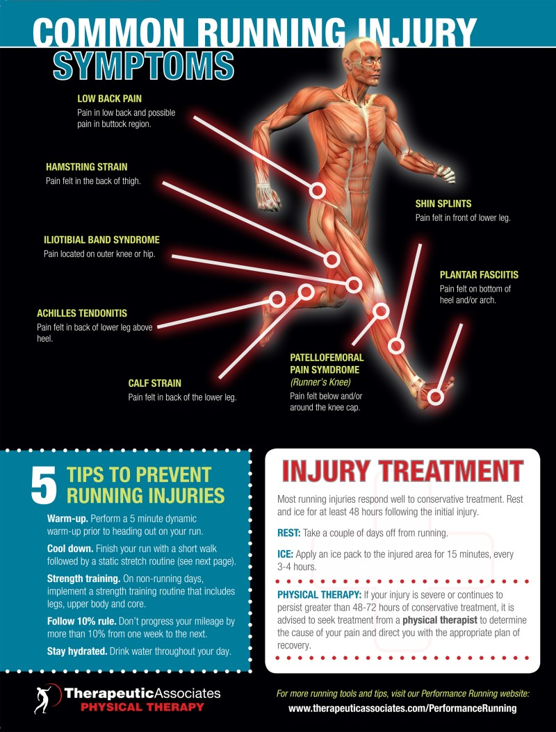 Common Running Symptoms Infographic