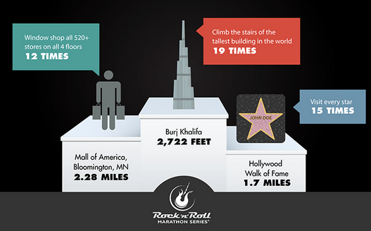 The Marathon Distance in Perspective