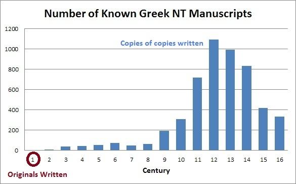 Graph-of-NT-manuscripts
