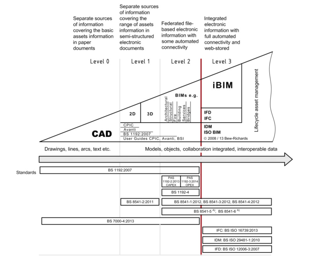 Diagram of Bew-Richards scale of BIM maturity