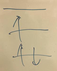 3個の水素原子の分子軌道