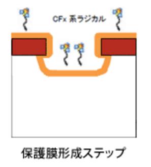 C4F8,保護膜