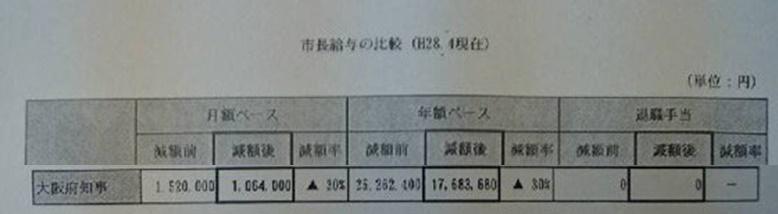 松井一郎大阪市長の給料,年収はいくら土地,株の資産総額が凄い!_大阪市長の年収画像2
