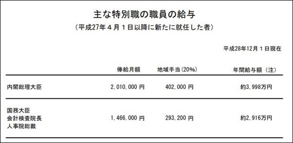 茂木敏充外相の年収,給料はいくら_土地,株の資産総額がすごい_国務大臣の給与