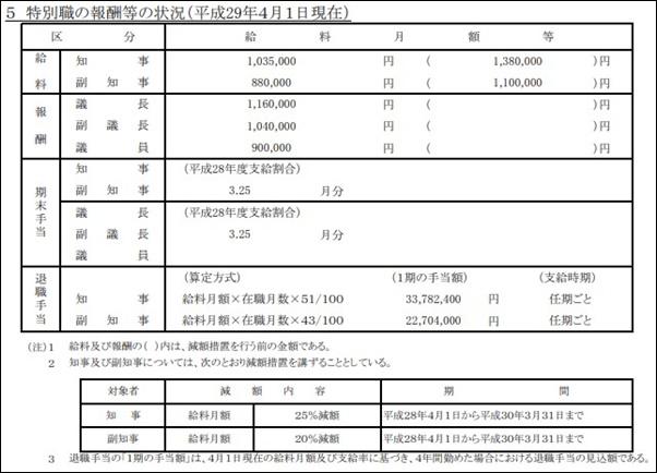 鈴木直道北海道知事の給料,年収はいくら全国で何位資産総額は_給料
