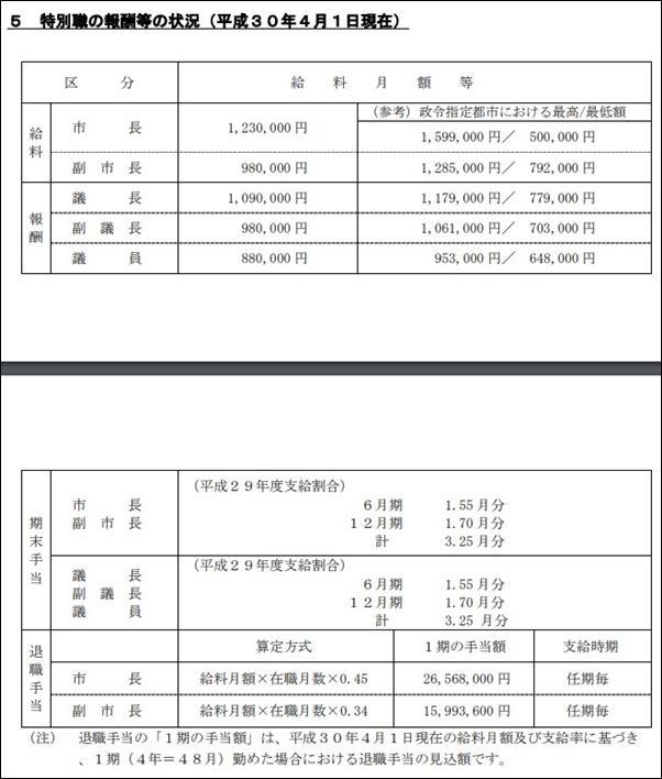 北九州市長の年収,給料はいくら?土地,株の資産総額がすごい?_特別職の給料