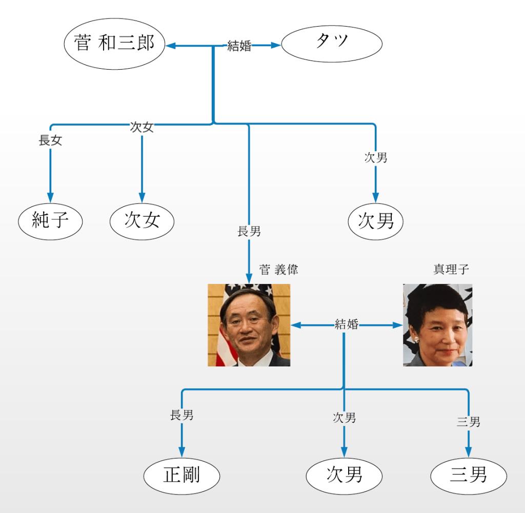 菅義偉官房長官の家系図|世襲議員?父親の職業は?兄弟姉妹は何人?