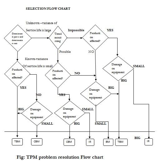 Industrial Breadowns & IT's Maintenance by TPM Pillars