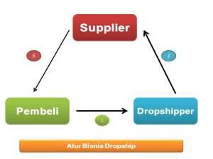 alur bisnis dropship