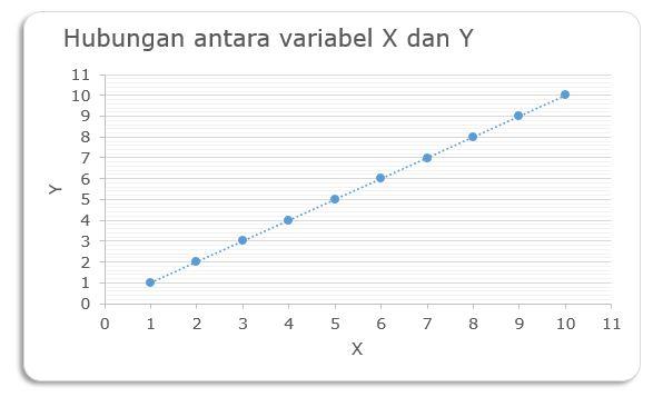 analisis-korelasi-positif-sempurna