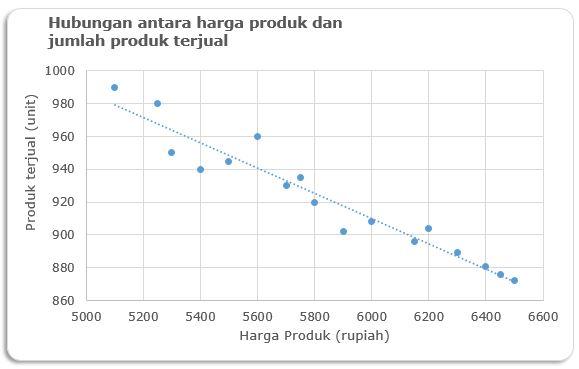 analisis-korelasi-sederhana-negatif