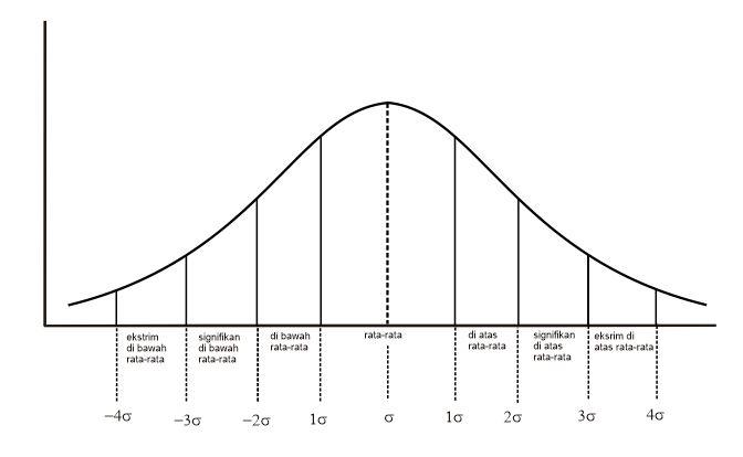 kurva-normal-dalam-teorema-limit-pusat