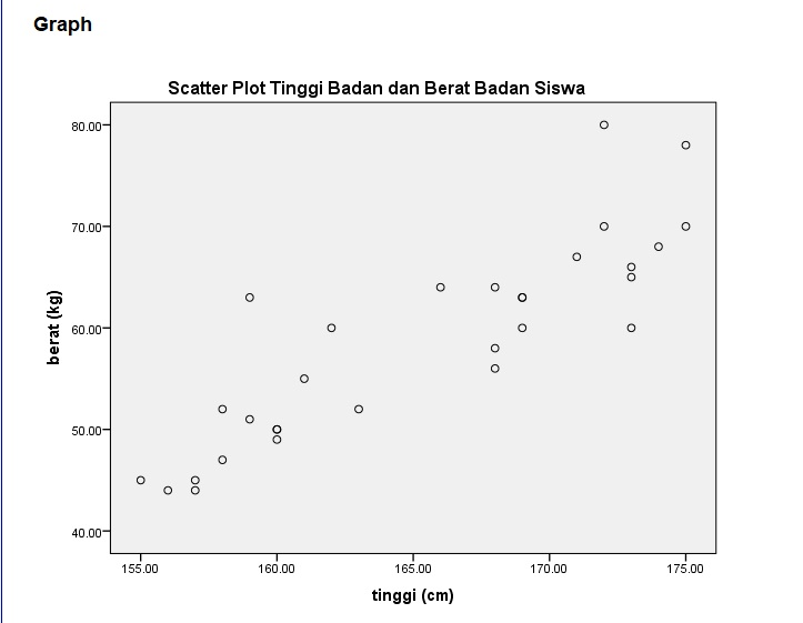 scatter-plot-tinggi-badan-dan-berat-bdan