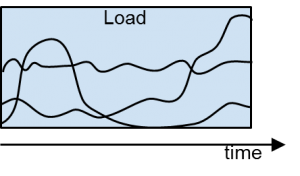 shared resource load flow