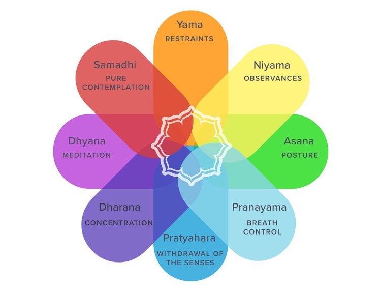 yoga in the classroom sutras roadmap to wellbeing