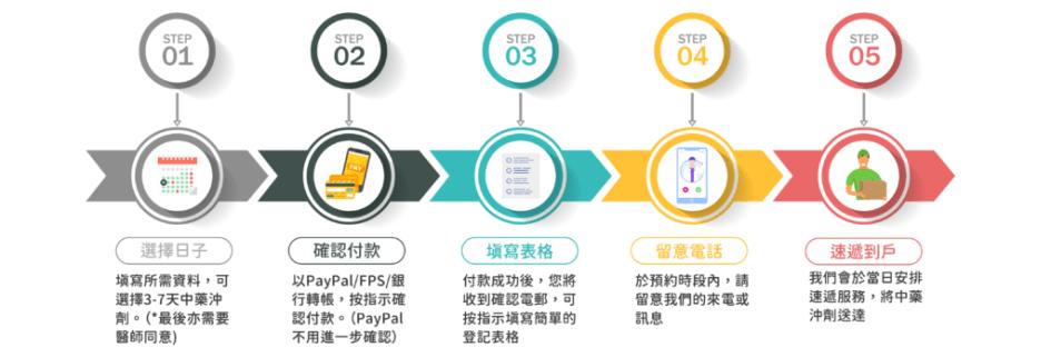 中醫電話診療服務