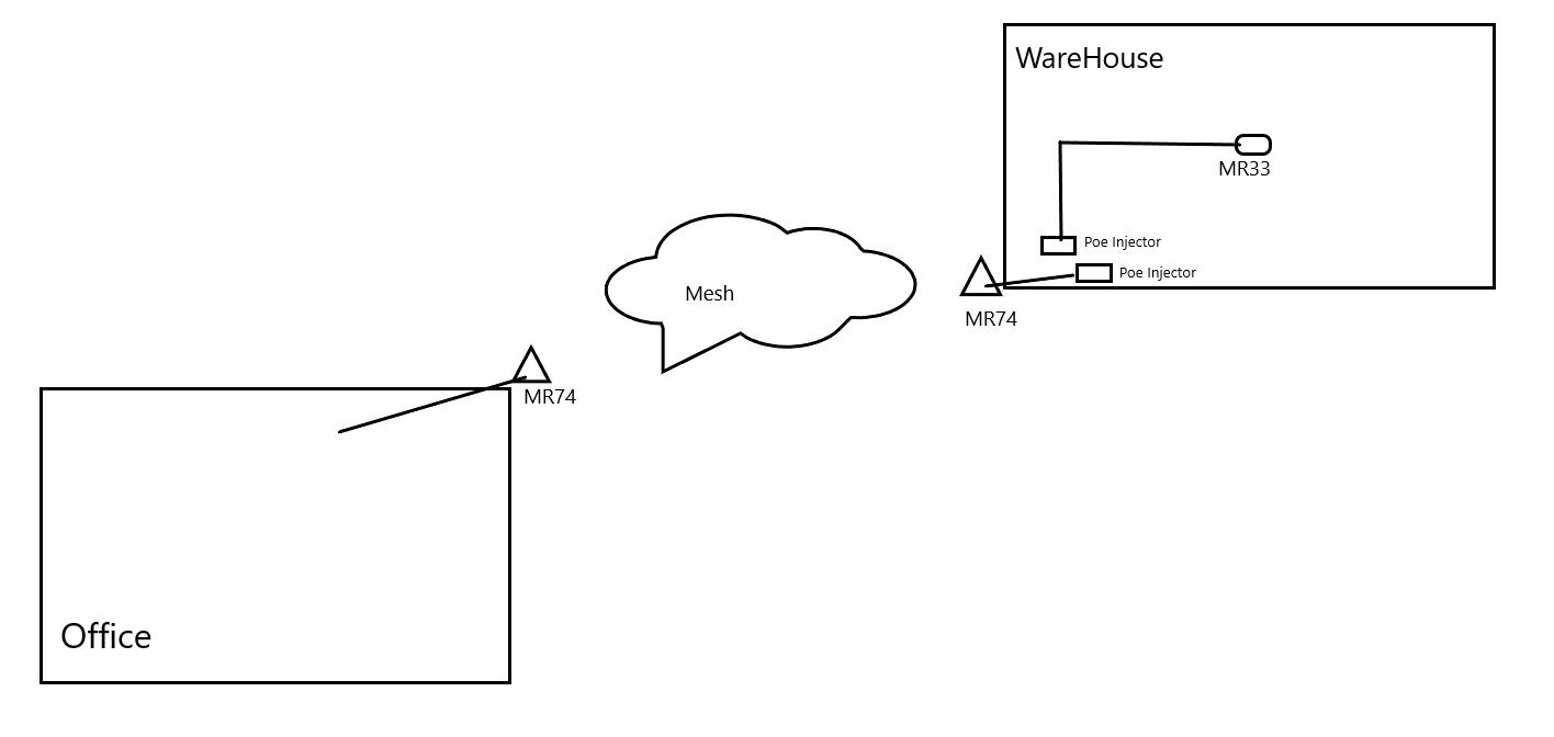 medium resolution of mesh through poe injectors the meraki community