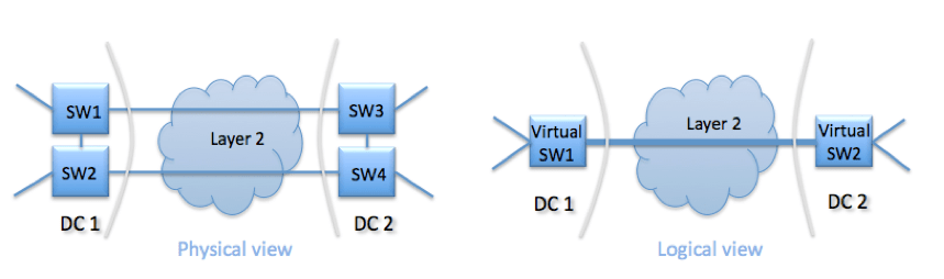 7 – Native Extended Layer 2 | Data Center Virtualization and DC