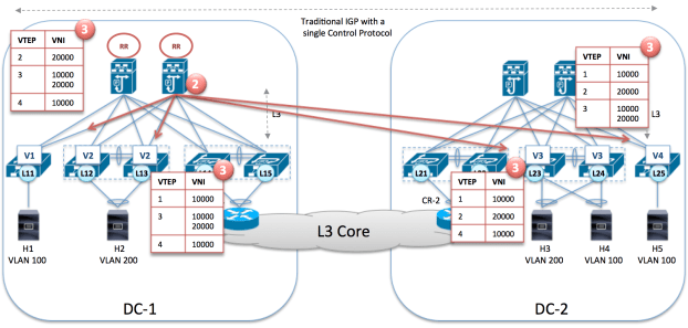 BGP propagates the VTEP information