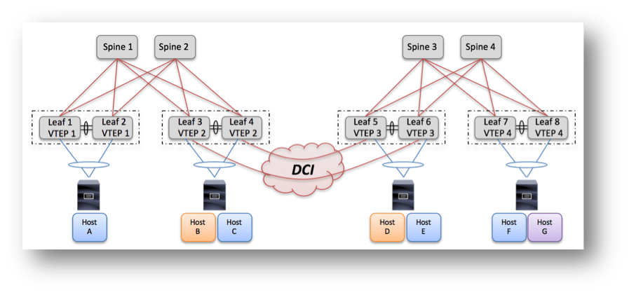 30 – VxLAN/EVPN and Integrated Routing Bridging | Data