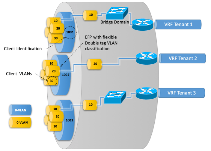 Figure 11: ethernet-flow-point-for-selective-b-vlan-c-vlan-toward-l3-vpn