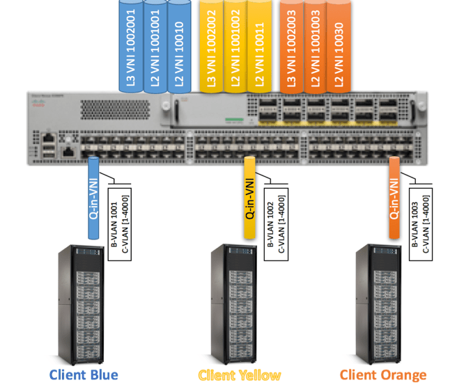 Figure 12: client-infrastructure-access-simplified
