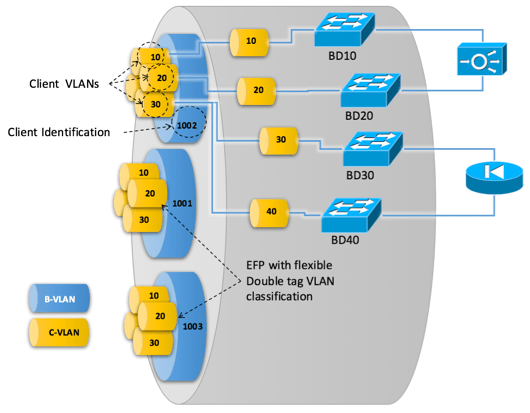 Figure 2: provides-network-and-security-services-from-the-provider