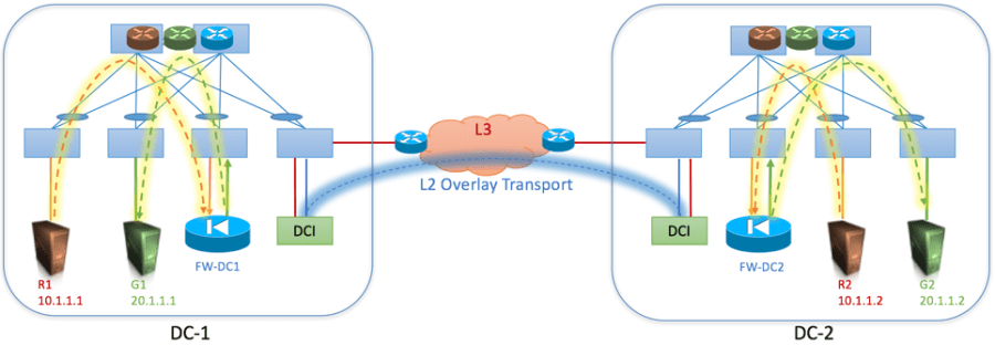 DC Multi-sites - Localized E-W traffic