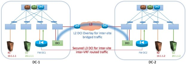 DC Multi-sites - Physical Architecture
