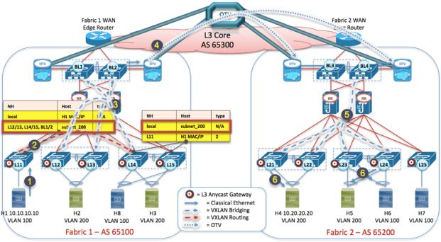 Figure 15: VXLAN EVPN Multi-Fabric Data Plane - inter-subnet communication