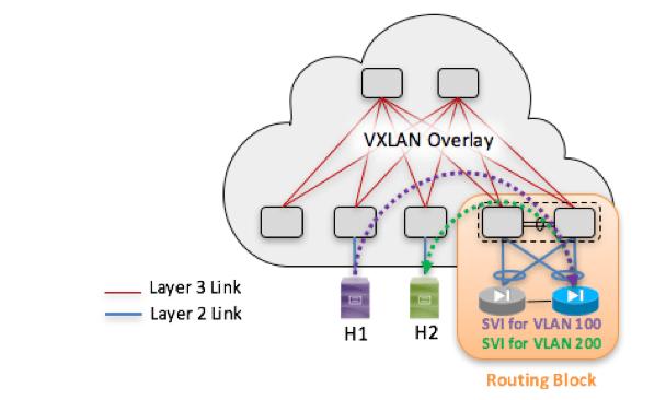 Figure 8: External Routing Block IP Gateway for VXLAN/EVPN Extended VLAN