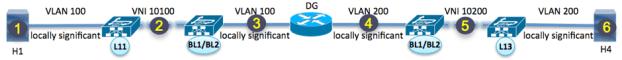 Figure 9: VXLAN EVPN Layer 2 Fabric with External Routing Block