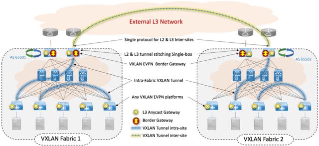 Figure 3: VXLAN EVPN Multi-Site
