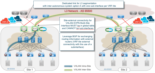Figure 10: VXLAN EVPN Multi-site and VRF-Lite